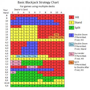 enkel blackjack strategi