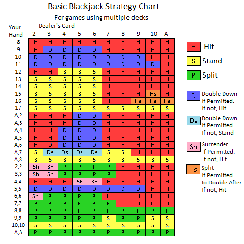 enkel blackjack strategi